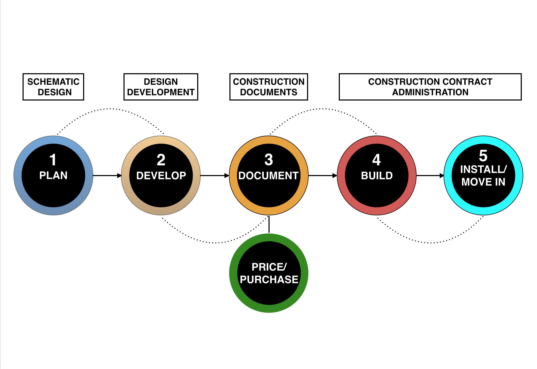 Design Process | Ruth Preucel Interiors